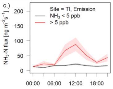 耕地施肥后的氨通量呈现明显的日变化,并在中午达到峰值