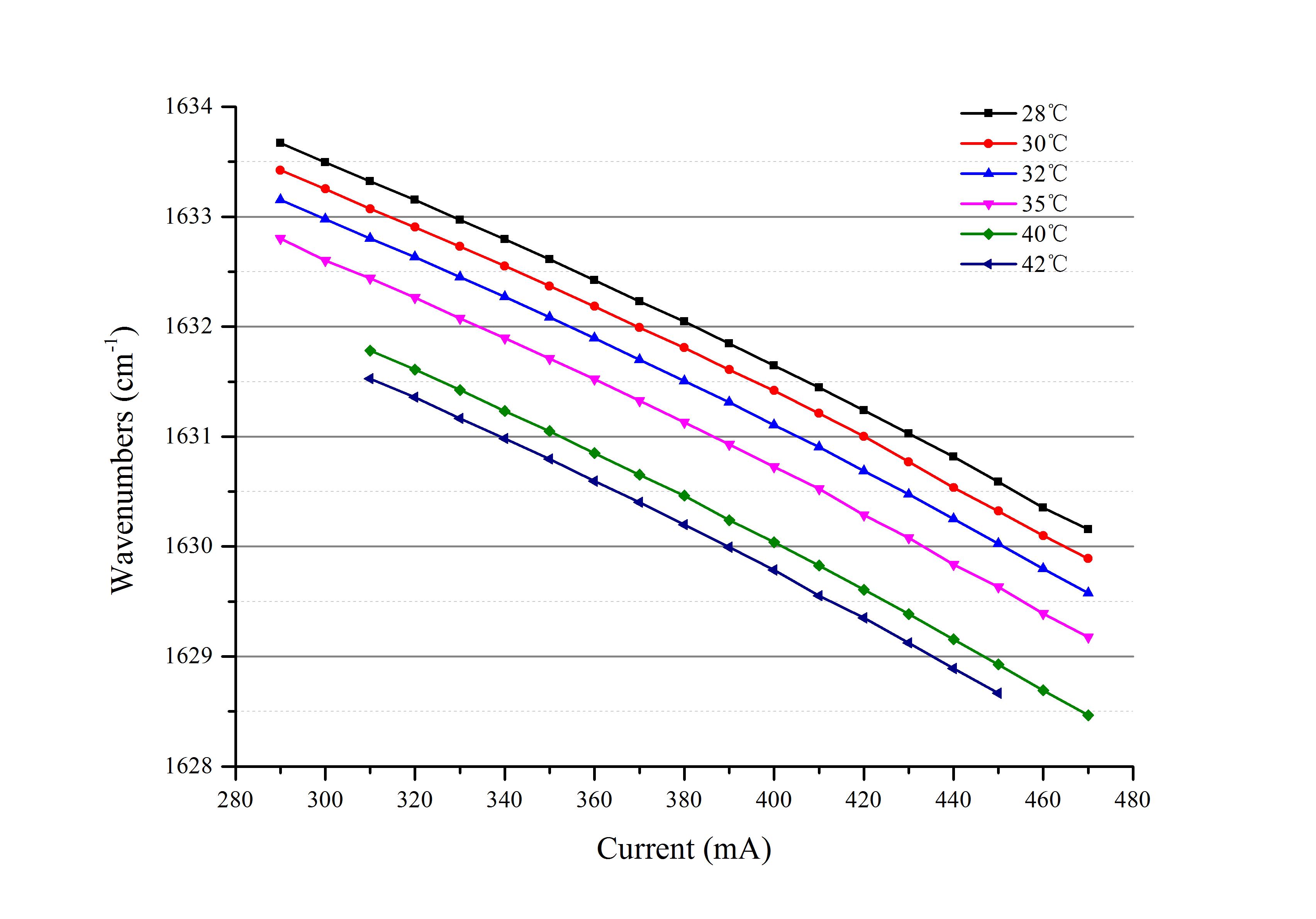 海尔欣QC-Qube™ 激光器(QCL和ICL)发射头测试结果报告:波数 VS 电流 & 温度